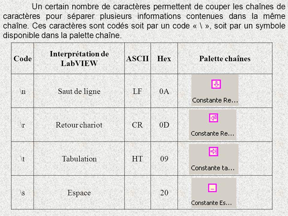 Un certain nombre de caractères permettent de couper les chaînes de caractères pour séparer plusieurs informations contenues dans la même chaîne. Ces