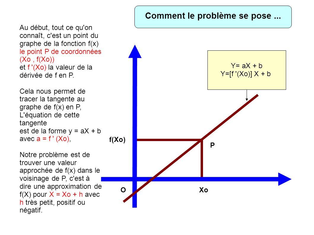 OXo f(Xo) Y= aX + b Y=[f (Xo)] X + b P Au début, tout ce qu on connaît, c est un point du graphe de la fonction f(x) le point P de coordonnées (Xo, f(Xo)) et f (Xo) la valeur de la dérivée de f en P.