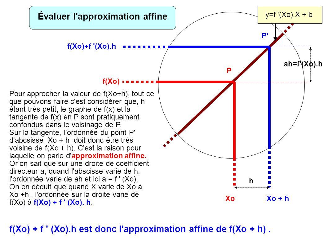 Xo f(Xo) Xo + h f(Xo)+f (Xo).h h ah=f (Xo).h P P y=f (Xo).X + b Pour approcher la valeur de f(Xo+h), tout ce que pouvons faire c est considérer que, h étant très petit, le graphe de f(x) et la tangente de f(x) en P sont pratiquement confondus dans le voisinage de P.
