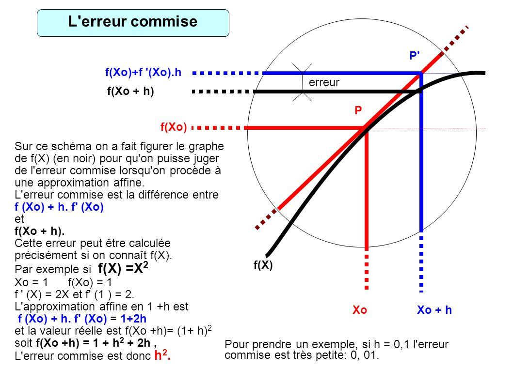 Xo f(Xo) Xo + h f(Xo)+f (Xo).h P P f(X) erreur f(Xo + h) fff Sur ce schéma on a fait figurer le graphe de f(X) (en noir) pour qu on puisse juger de l erreur commise lorsqu on procède à une approximation affine.