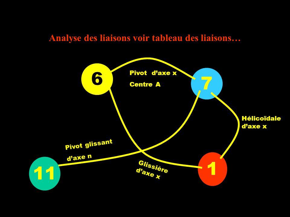 Analyse des liaisons voir tableau des liaisons… 7 1 11 6 Hélicoïdale daxe x Glissière daxe x Pivot daxe x Centre A Pivot glissant daxe n