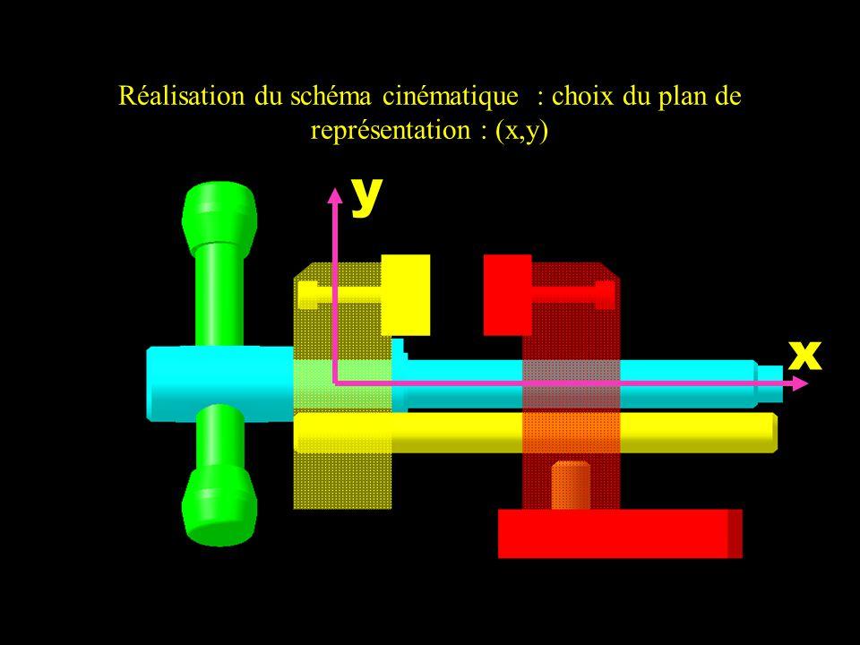 Réalisation du schéma cinématique : choix du plan de représentation : (x,y) x y
