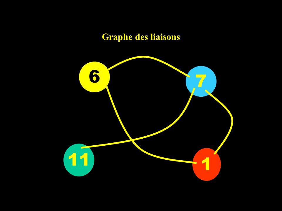 Graphe des liaisons 7 1 11 6