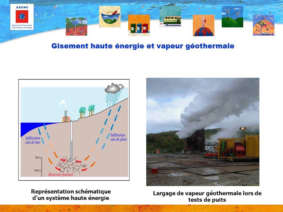 Gisement haute énergie et vapeur géothermale Représentation schématique dun système haute énergie Largage de vapeur géothermale lors de tests de puits