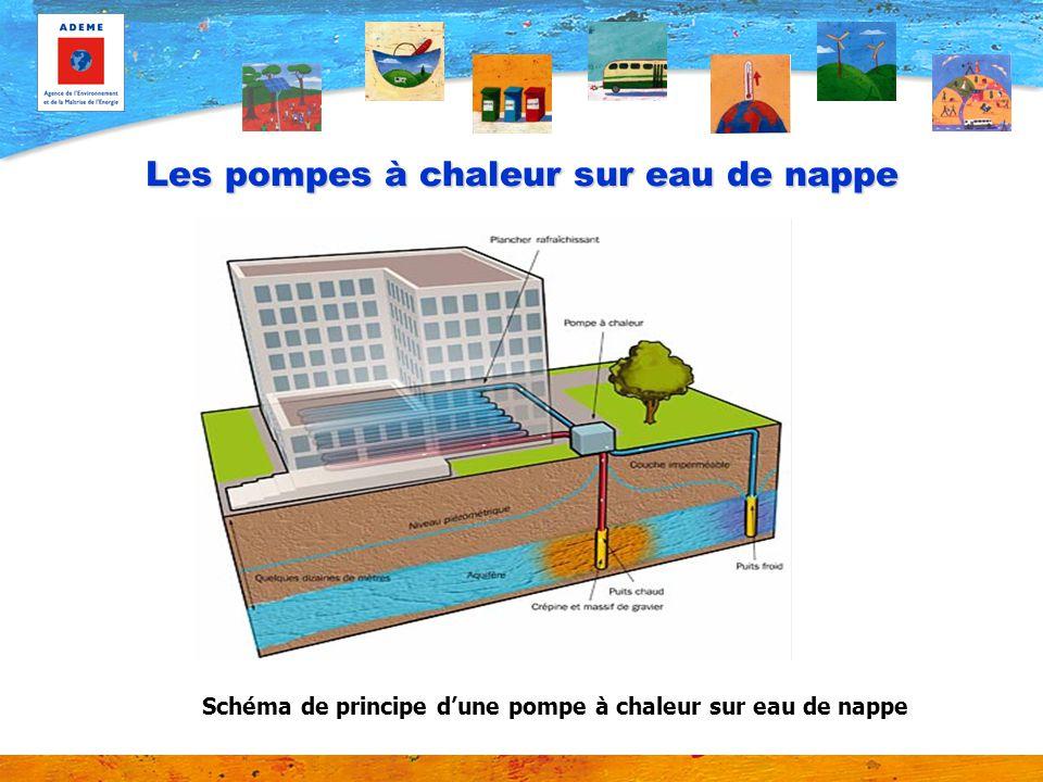 Les pompes à chaleur sur eau de nappe Schéma de principe dune pompe à chaleur sur eau de nappe