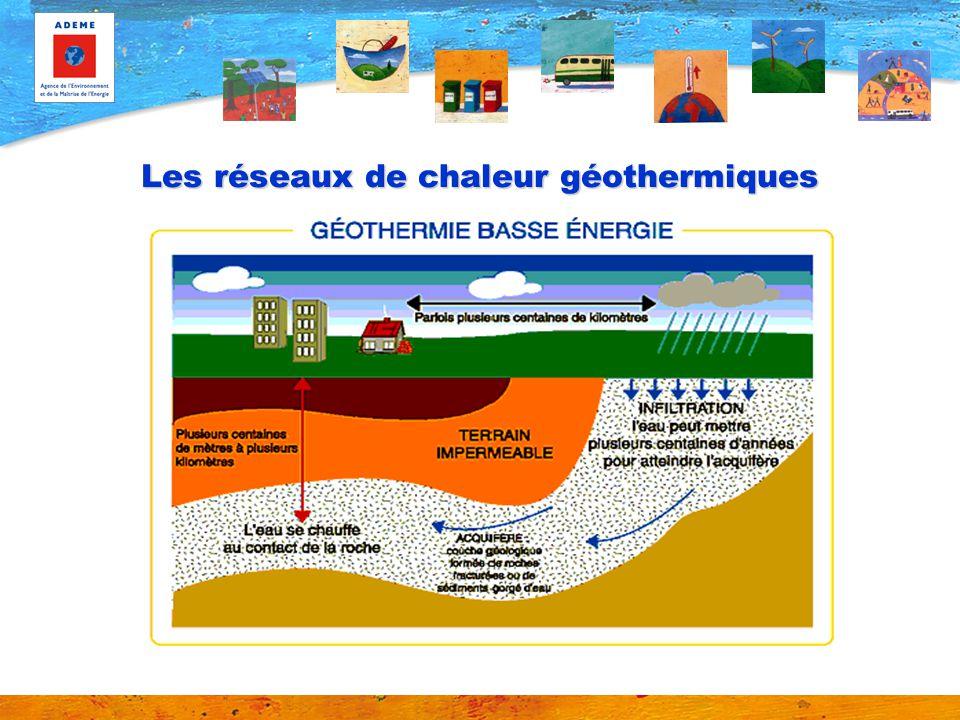 Les réseaux de chaleur géothermiques 1 000 m 2 000 m