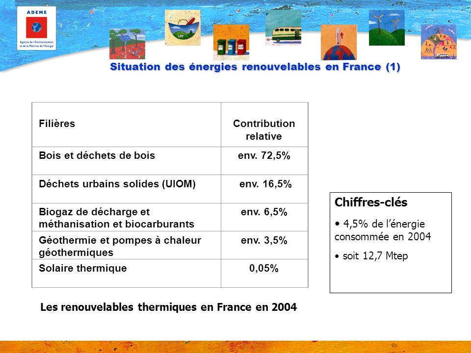 Situation des énergies renouvelables en France (1) Filières Contribution relative Bois et déchets de boisenv. 72,5% Déchets urbains solides (UIOM) env