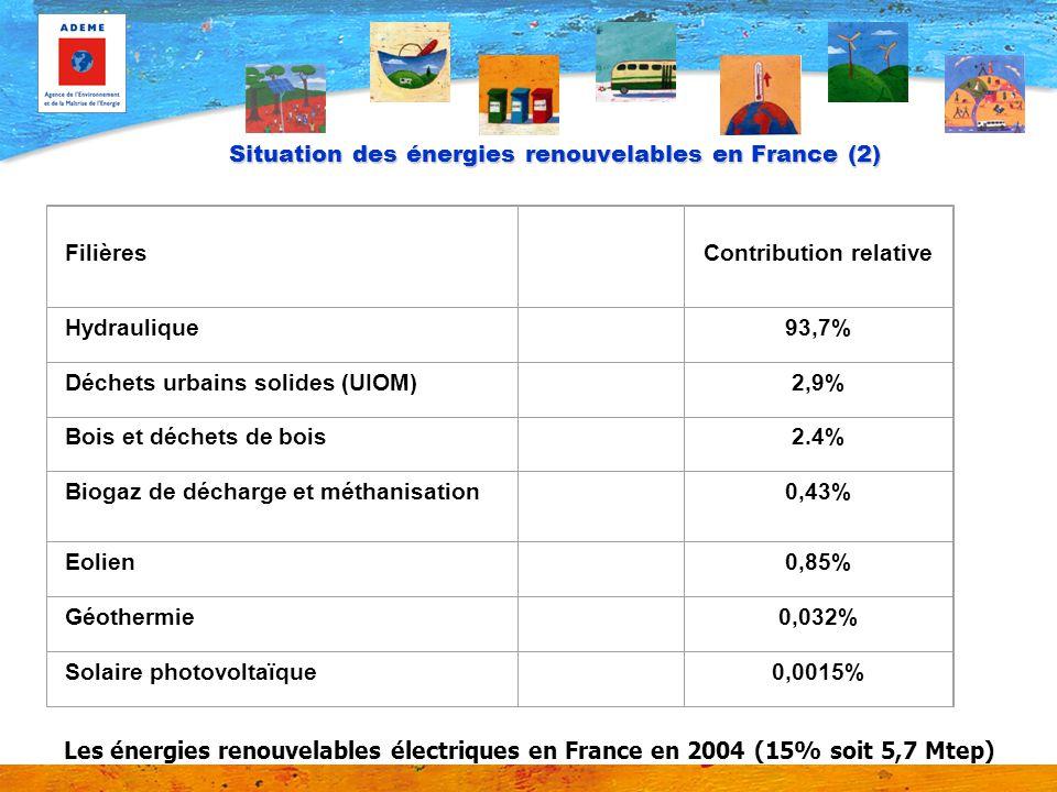 Situation des énergies renouvelables en France (2) Filières Contribution relative Hydraulique93,7% Déchets urbains solides (UIOM)2,9% Bois et déchets