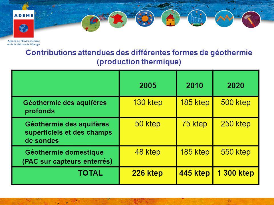 Contributions attendues des différentes formes de géothermie (production thermique) 200520102020 Géothermie des aquifères profonds 130 ktep185 ktep500