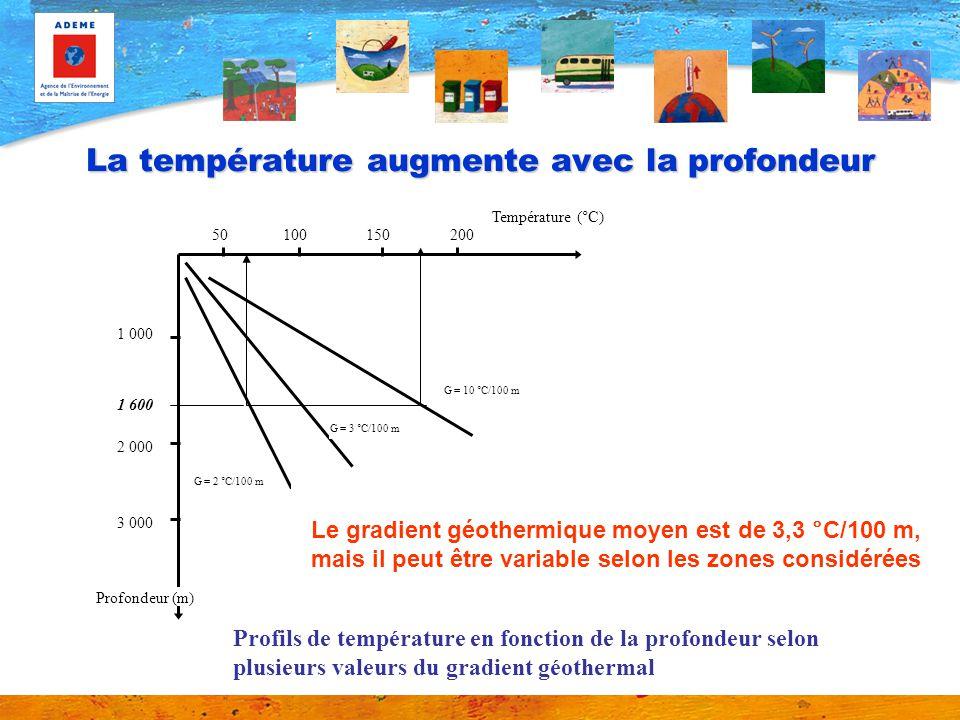 La température augmente avec la profondeur 1 000 2 000 3 000 50100150200 Température (°C) Profondeur (m) G = 10 °C/100 m G = 3 °C/100 m G = 2 °C/100 m