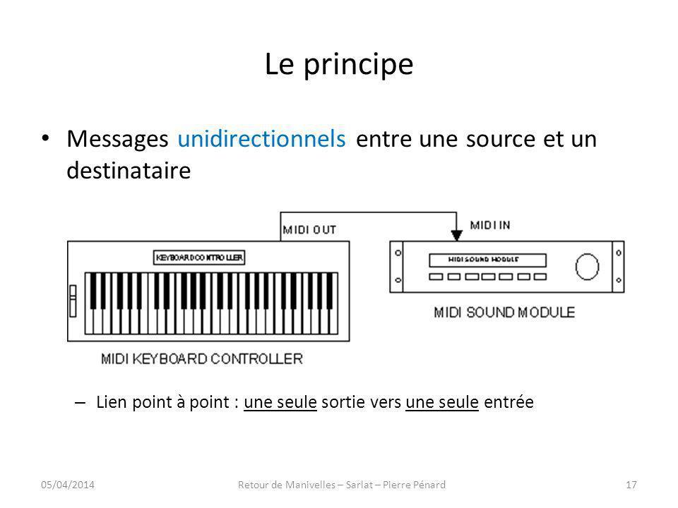 Le principe Messages unidirectionnels entre une source et un destinataire – Lien point à point : une seule sortie vers une seule entrée 05/04/201417Re