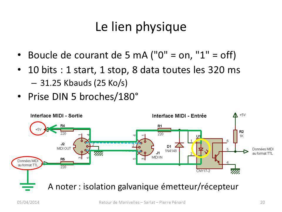 Le lien physique Boucle de courant de 5 mA (