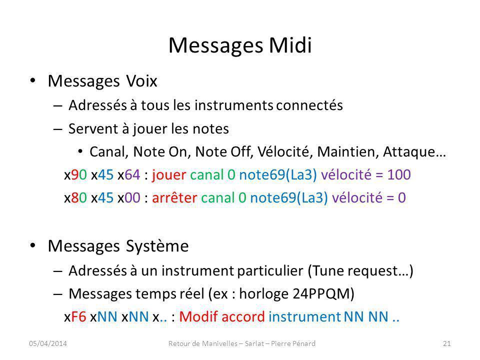 Messages Midi Messages Voix – Adressés à tous les instruments connectés – Servent à jouer les notes Canal, Note On, Note Off, Vélocité, Maintien, Atta