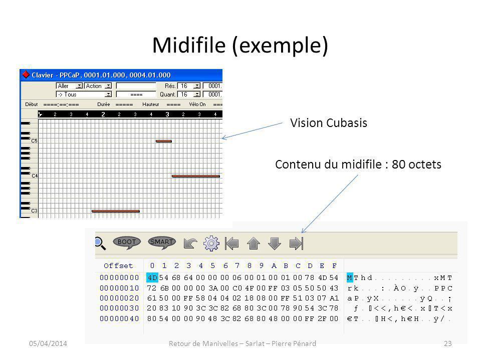 Midifile (exemple) Vision Cubasis Contenu du midifile : 80 octets 05/04/201423Retour de Manivelles – Sarlat – Pierre Pénard