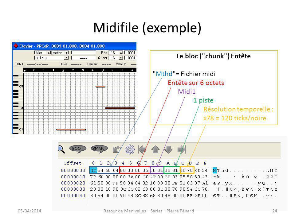 Midifile (exemple) Le bloc (