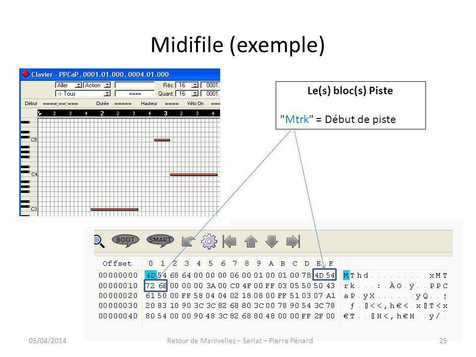 Midifile (exemple) Le(s) bloc(s) Piste
