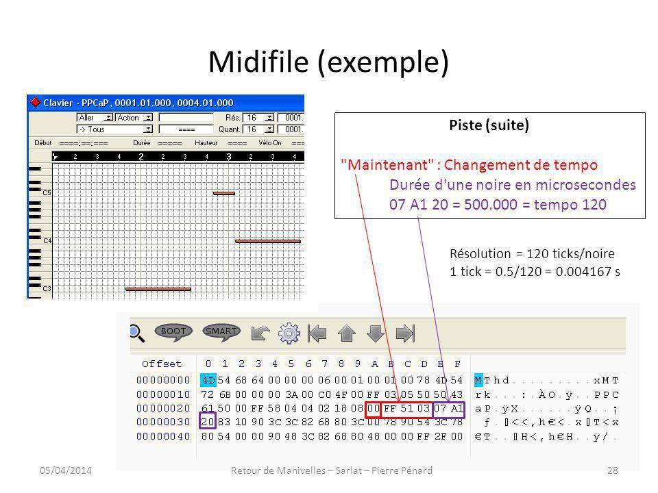 Midifile (exemple) Piste (suite)