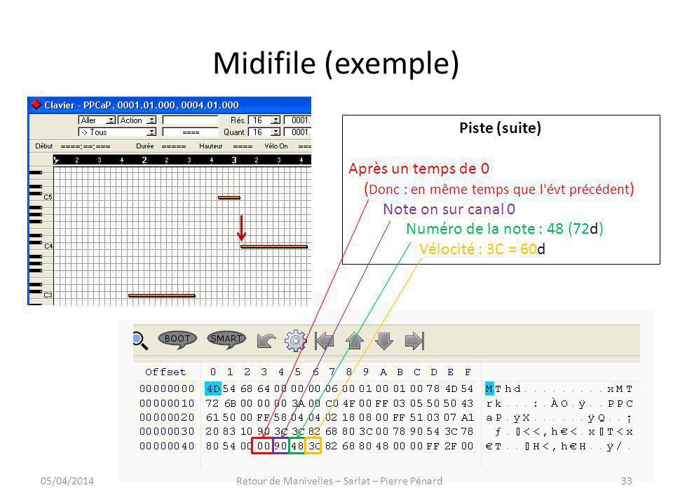 Midifile (exemple) Piste (suite) Après un temps de 0 ( Donc : en même temps que l'évt précédent ) Note on sur canal 0 Numéro de la note : 48 (72d) Vél