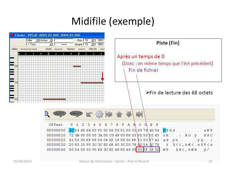 Midifile (exemple) Piste (Fin) Après un temps de 0 ( Donc : en même temps que l'évt précédent ) Fin de fichier 05/04/201435Retour de Manivelles – Sarl