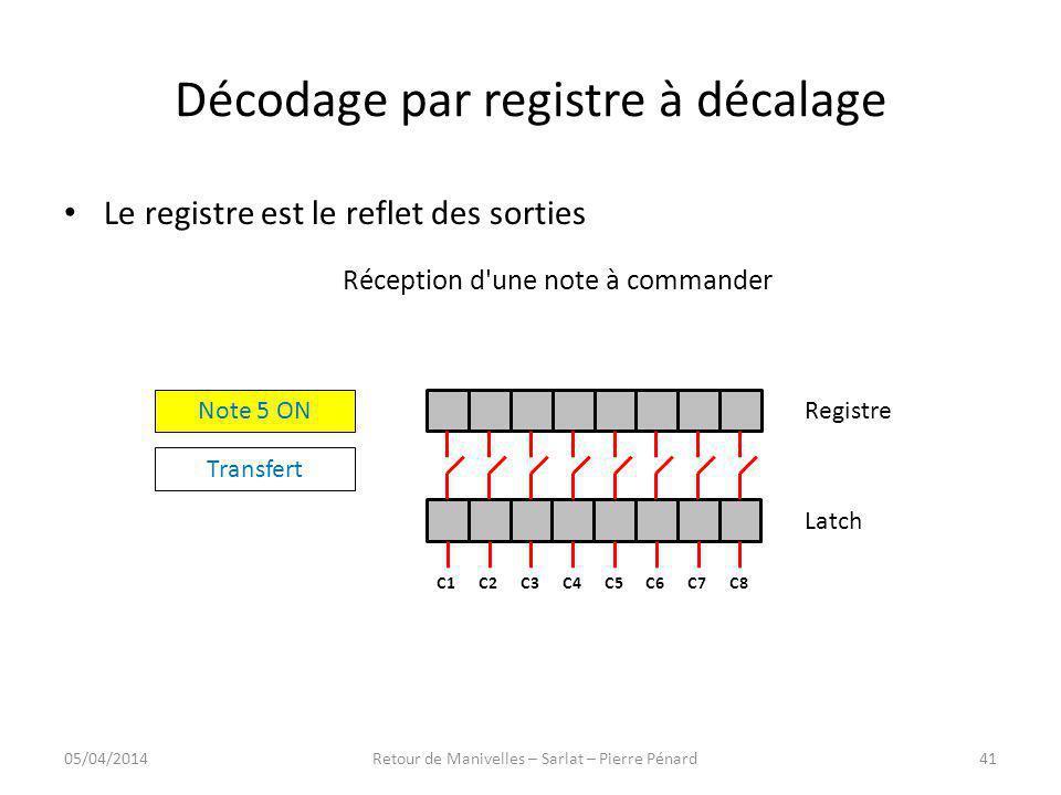 Décodage par registre à décalage Le registre est le reflet des sorties Réception d'une note à commander Registre Latch C8C7C6C5C4C3C2C1 Note 5 ON Tran