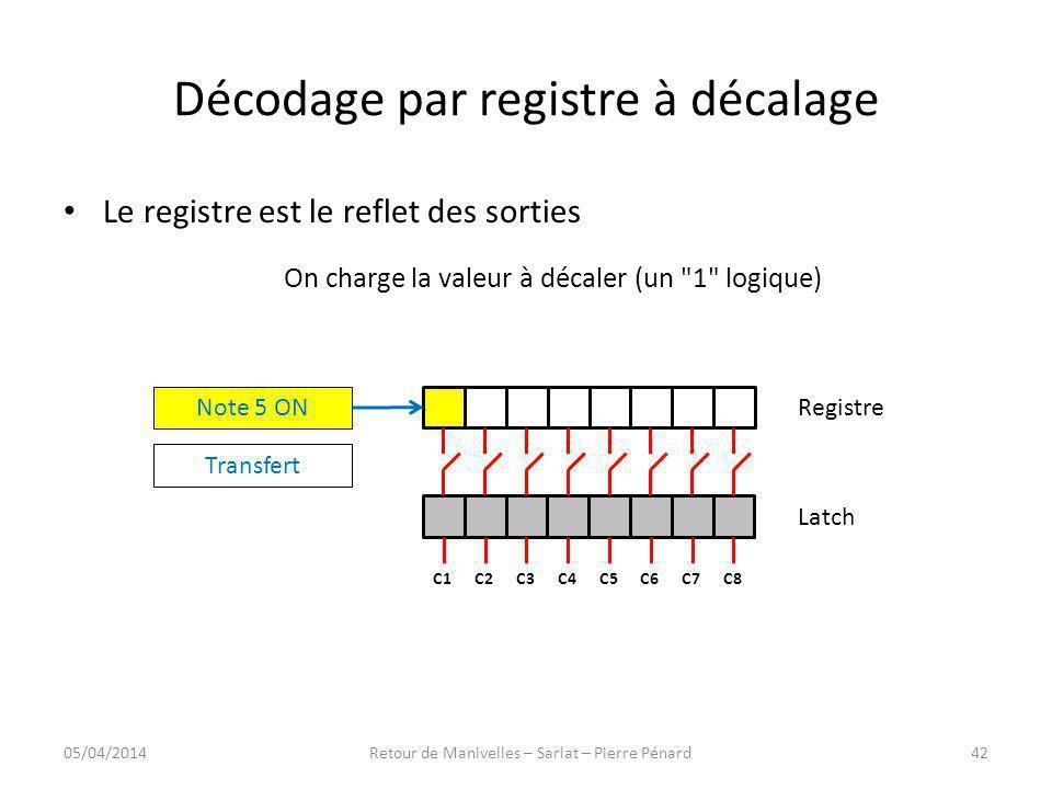 Décodage par registre à décalage Registre Latch C8C7C6C5C4C3C2C1 Note 5 ON Transfert Le registre est le reflet des sorties On charge la valeur à décal