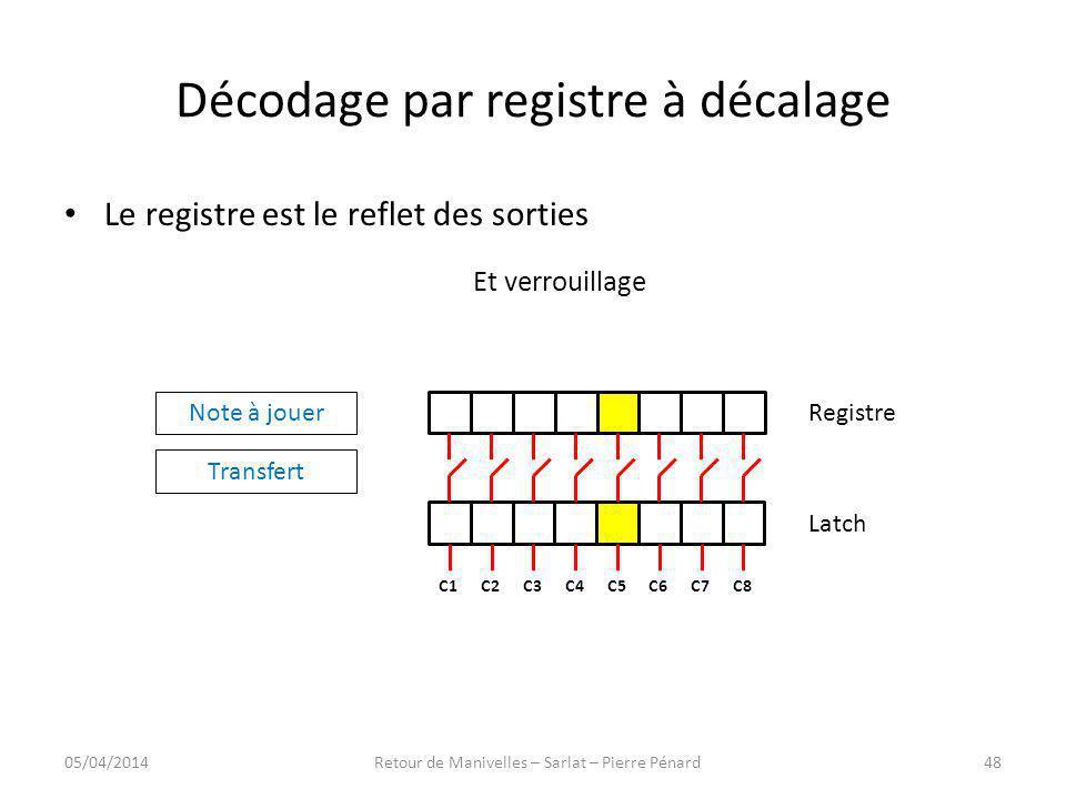 Décodage par registre à décalage Registre Latch C8C7C6C5C4C3C2C1 Note à jouer Transfert Le registre est le reflet des sorties Et verrouillage 05/04/20