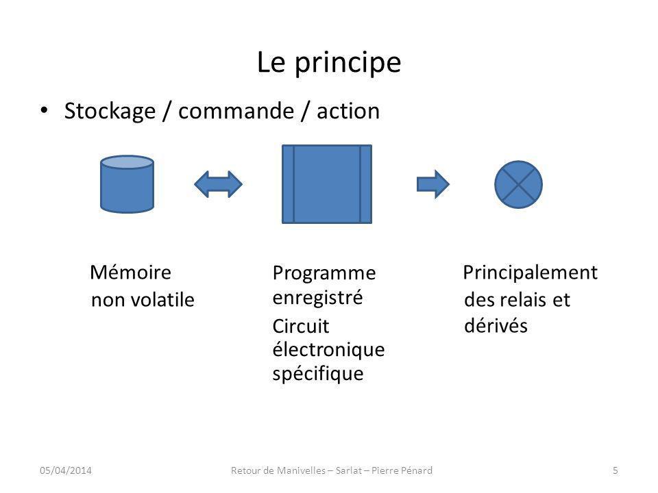 Le principe Stockage / commande / action Mémoire non volatile Programme enregistré Circuit électronique spécifique Principalement des relais et dérivé