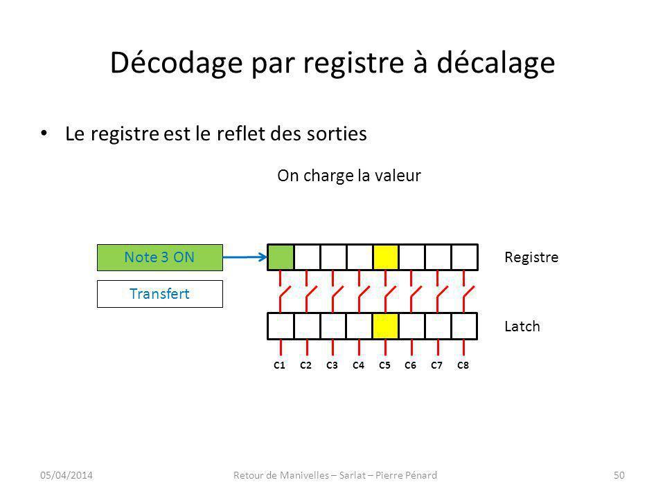 Décodage par registre à décalage Registre Latch C8C7C6C5C4C3C2C1 Note 3 ON Transfert Le registre est le reflet des sorties On charge la valeur 05/04/2