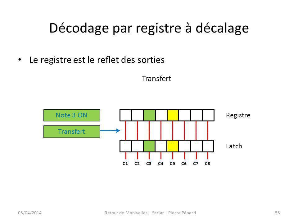 Décodage par registre à décalage Registre Latch C8C7C6C5C4C3C2C1 Note 3 ON Transfert Le registre est le reflet des sorties Transfert 05/04/201453Retou