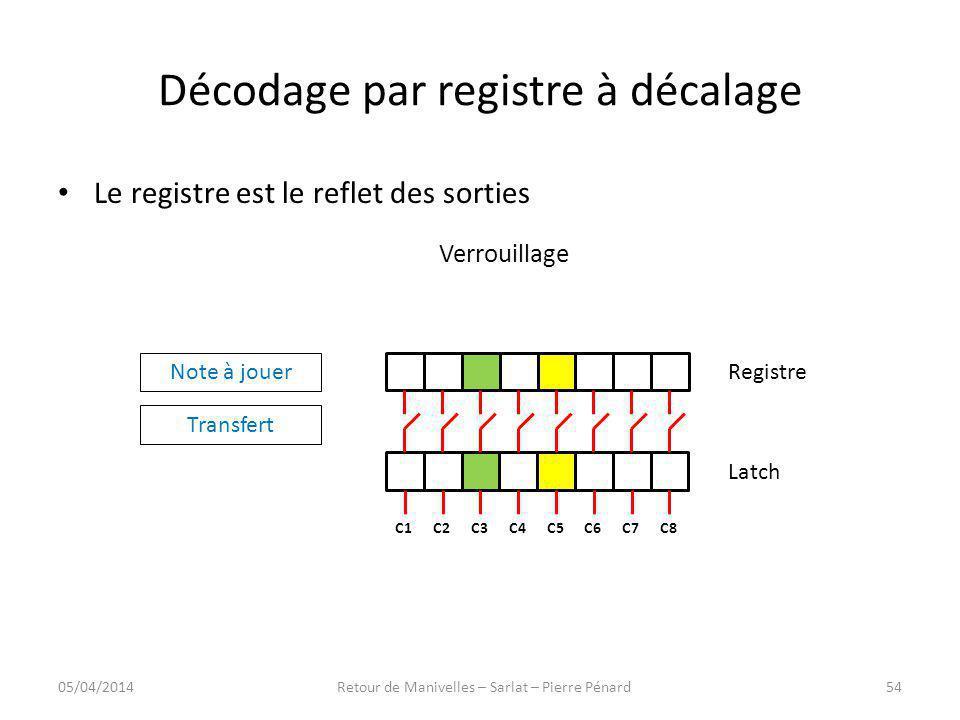 Décodage par registre à décalage Registre Latch C8C7C6C5C4C3C2C1 Note à jouer Transfert Le registre est le reflet des sorties Verrouillage 05/04/20145
