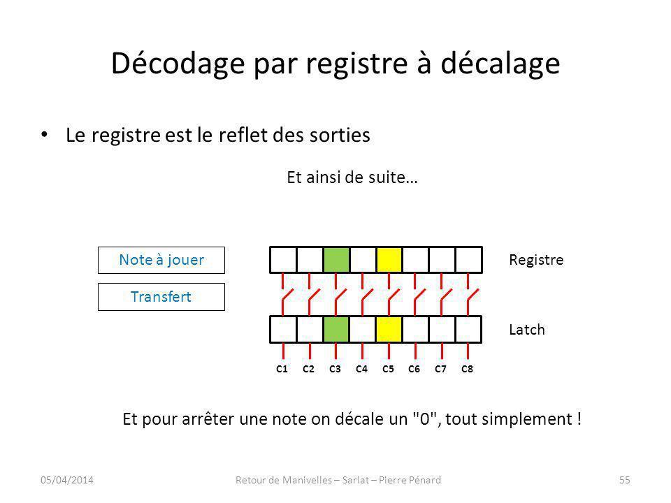 Décodage par registre à décalage Registre Latch C8C7C6C5C4C3C2C1 Note à jouer Transfert Le registre est le reflet des sorties Et ainsi de suite… Et po