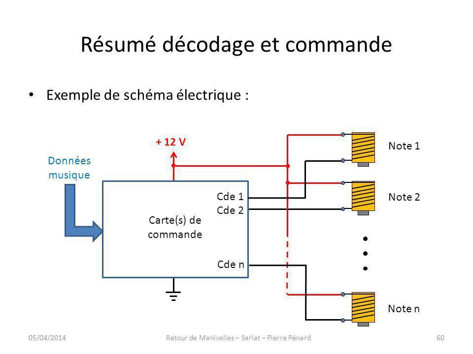 Résumé décodage et commande Exemple de schéma électrique : Carte(s) de commande + 12 V Données musique Note 1 Note 2 Note n Cde 1 Cde 2 Cde n 05/04/20