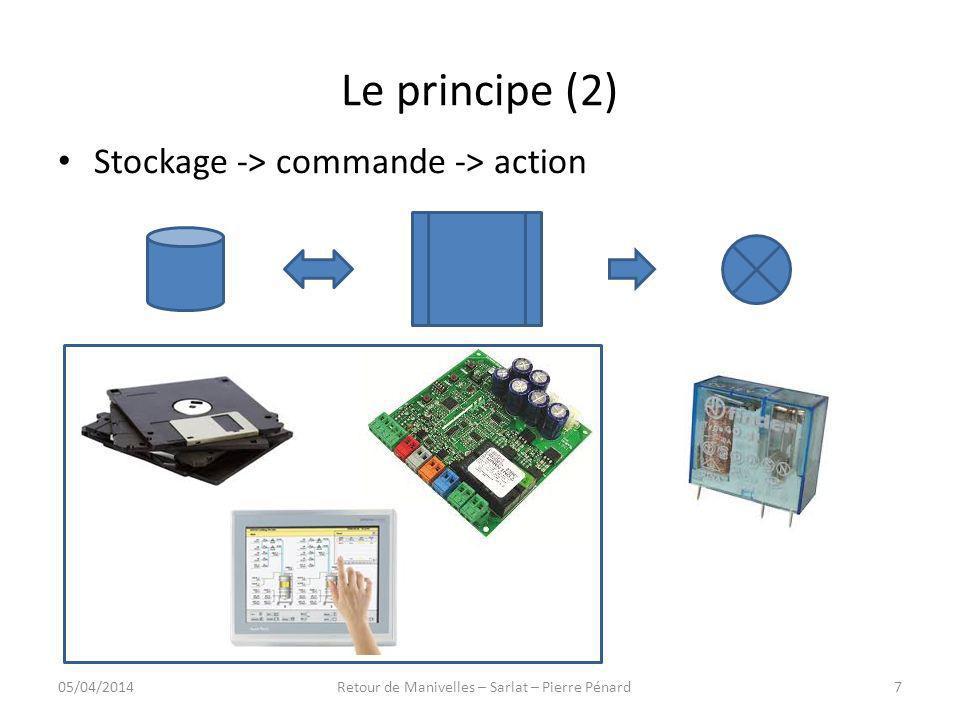 Le principe (3) Stockage -> commande -> action 05/04/20148Retour de Manivelles – Sarlat – Pierre Pénard
