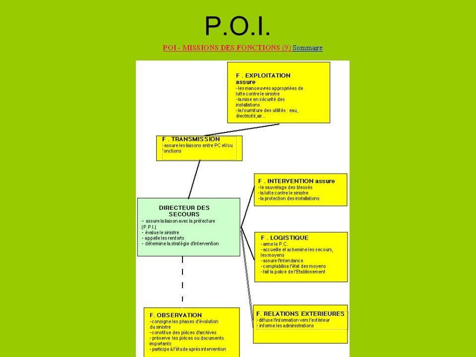 PPI Lorganisation des secours : Les plans particuliers dintervention PPI mardi 22 juin 2004 Si les accidents susceptibles de se produire dans un établissement risquent de déborder de lenceinte de celui-ci, le préfet élabore un Plan particulier dintervention (PPI) qui prévoit lorganisation et lintervention des secours.