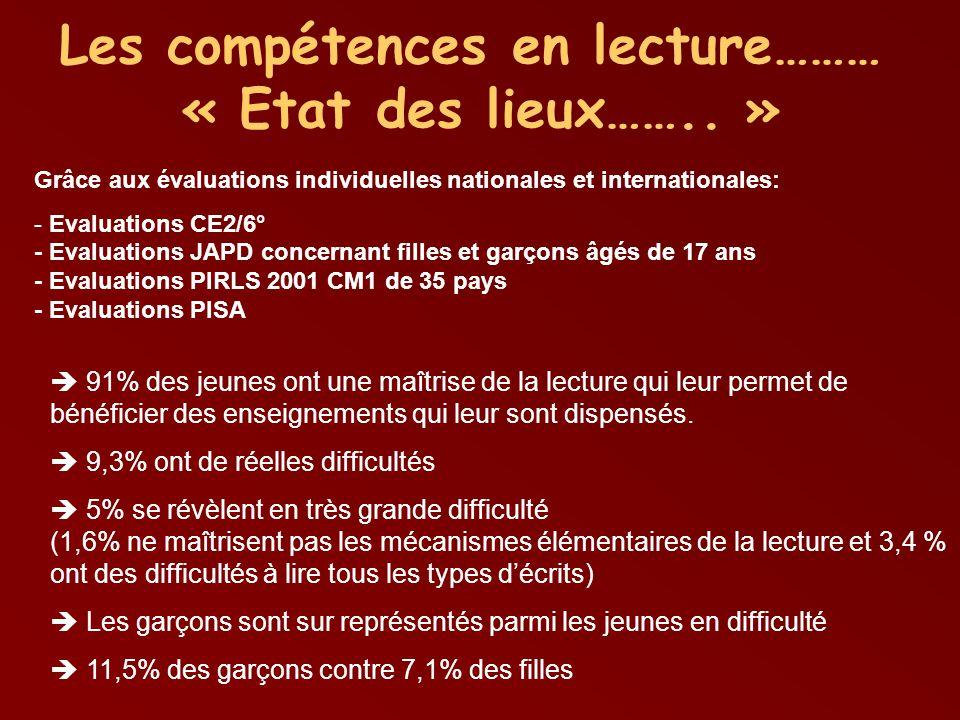 Quelques remarques…… La proportion de jeunes en difficulté de lecture est du même ordre en France, voire plutôt moindre, que ce que lon constate dans les pays comparables.