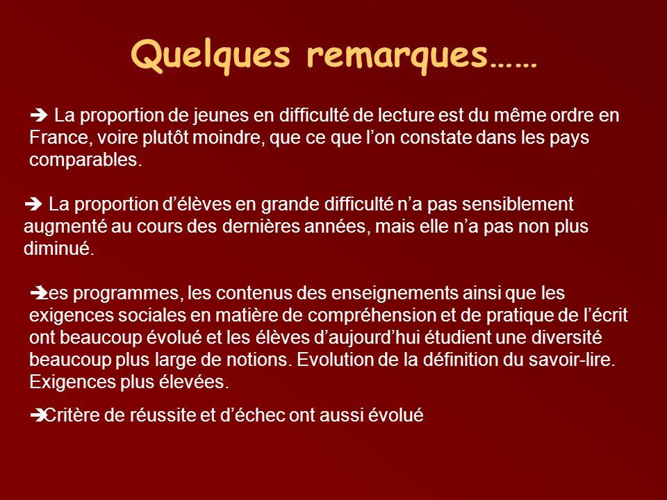 Quelques remarques…… La proportion de jeunes en difficulté de lecture est du même ordre en France, voire plutôt moindre, que ce que lon constate dans