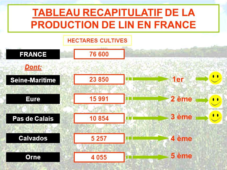 TABLEAU RECAPITULATIF DE LA PRODUCTION DE LIN EN FRANCE HECTARES CULTIVES FRANCE 76 600 Dont: Pas de Calais 10 854 3 ème Calvados 5 257 4 ème Seine-Ma