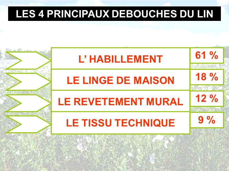 LES 4 PRINCIPAUX DEBOUCHES DU LIN L HABILLEMENT LE LINGE DE MAISON LE REVETEMENT MURAL LE TISSU TECHNIQUE 61 % 18 % 12 % 9 %