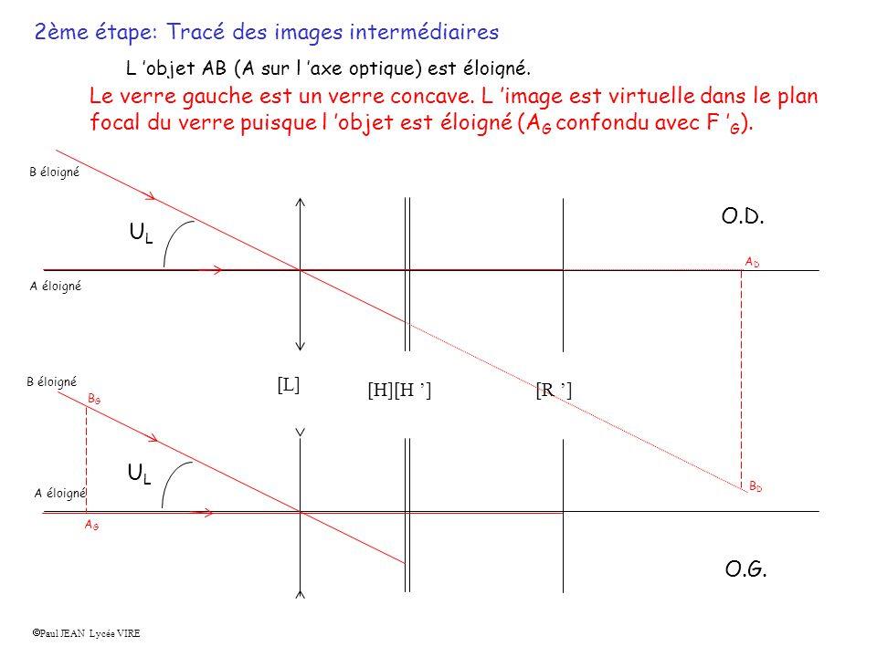 [R ][H][H ] [L] Paul JEAN Lycée VIRE 2ème étape: Tracé des images intermédiaires L objet AB (A sur l axe optique) est éloigné.