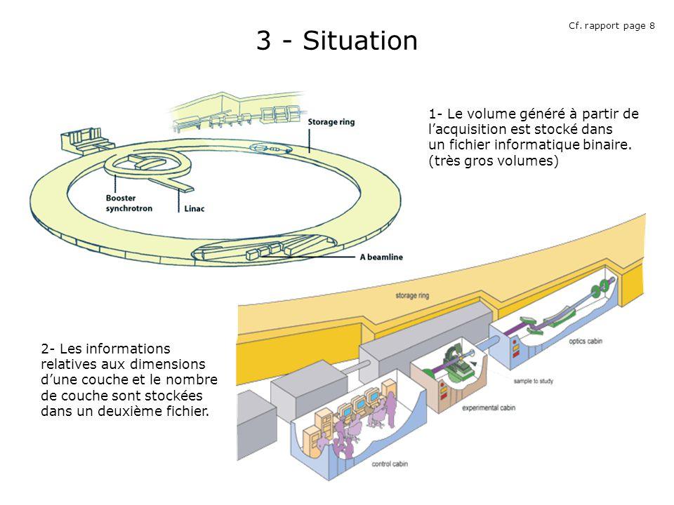 3 - Situation 2- Les informations relatives aux dimensions dune couche et le nombre de couche sont stockées dans un deuxième fichier.