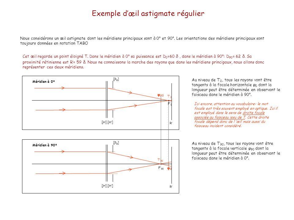 Exemple dœil astigmate régulier Nous considérons un œil astigmate dont les méridiens principaux sont à 0° et 90°. Les orientations des méridiens princ