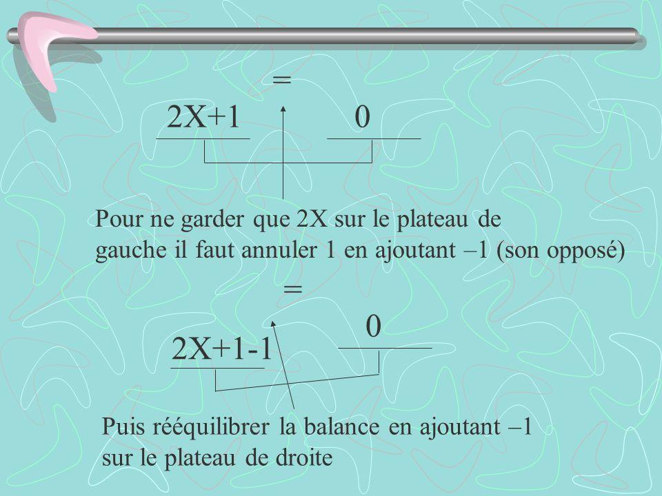 Pour ne garder que 2X sur le plateau de gauche il faut annuler 1 en ajoutant –1 (son opposé) Puis rééquilibrer la balance en ajoutant –1 sur le platea