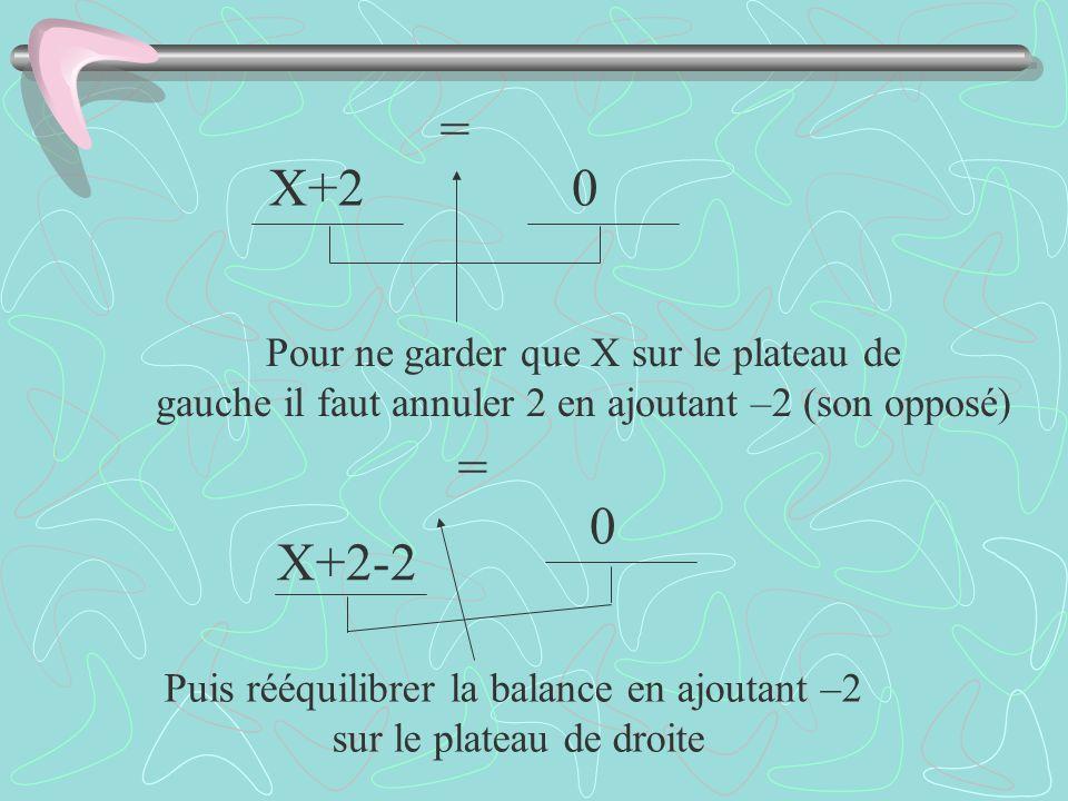 Pour ne garder que X sur le plateau de gauche il faut annuler 2 en ajoutant –2 (son opposé) Puis rééquilibrer la balance en ajoutant –2 sur le plateau