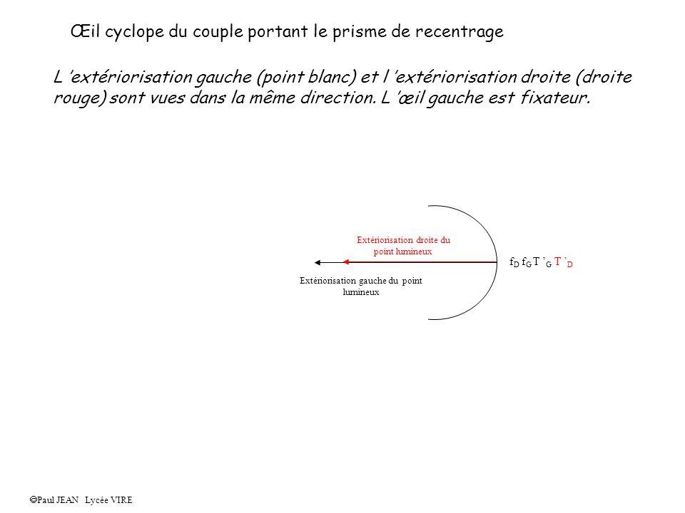 Œil cyclope du couple portant le prisme de recentrage L extériorisation gauche (point blanc) et l extériorisation droite (droite rouge) sont vues dans la même direction.