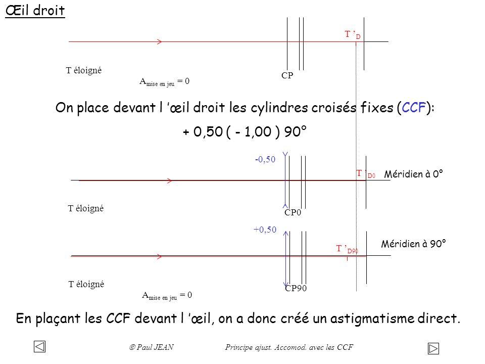 CP T éloigné T D Œil droit A mise en jeu = 0 On place devant l œil droit les cylindres croisés fixes (CCF): + 0,50 ( - 1,00 ) 90° T D0 T D90 CP0 T élo