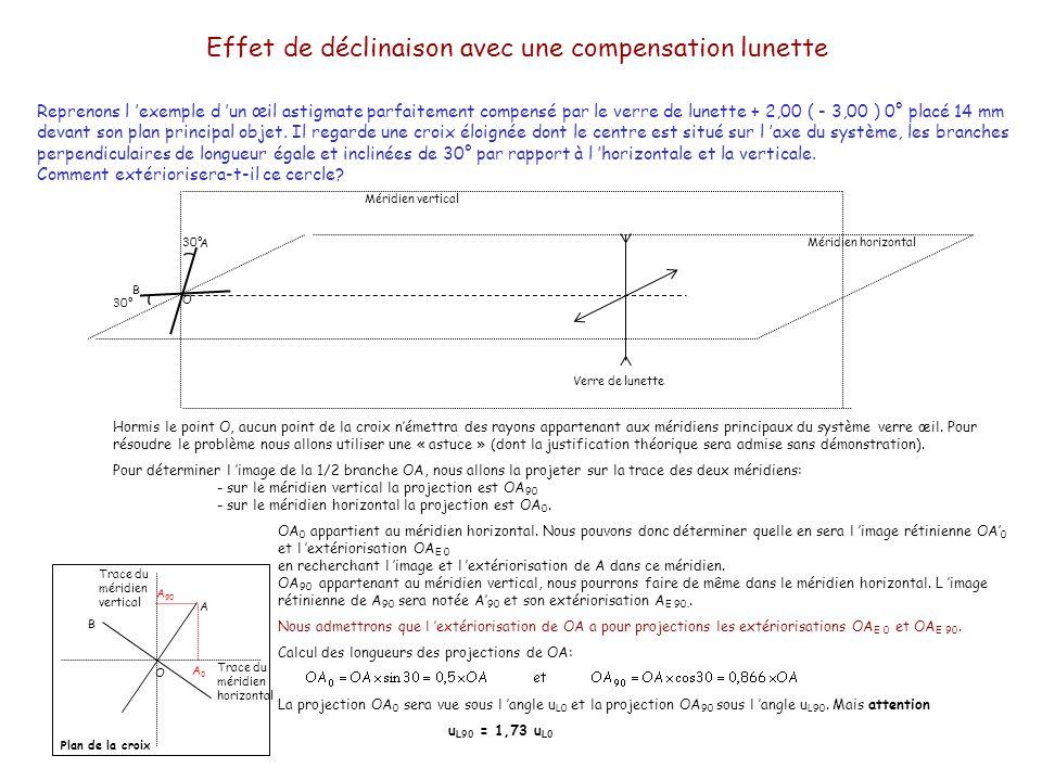 Effet de déclinaison avec une compensation lunette Schéma de la marche des rayons lumineux issus de A 90 dans le méridien à 90°: Schéma de la marche des rayons lumineux issus de A 0 à dans le méridien à 0°: Nous allons reprendre la même démarche que dans la leçon précédente (anamorphose) pour trouver les extériorisations de OA 0 et OA 90 : LHHR Rayon issu du point A 0 éloigné u L0 F L0 R 0 A 10 u0u0 Direction de l extériorisation de A 0 u0u0 A0A0 D L0 = +2,00 LHHR R 90 F L90 u L90 u 90 A 190 A 90 Rayon issu de A 90 éloigné Attention, n oubliez pas que u L90 =1,7 u L0.