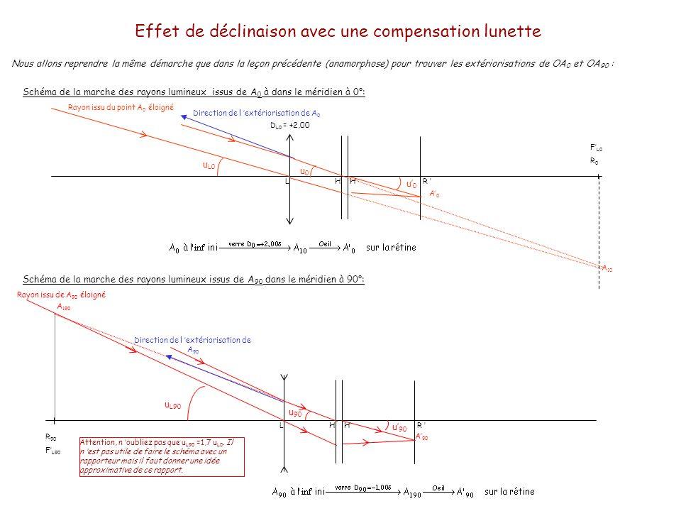 Effet de déclinaison avec une compensation lunette En reprenant les résultats trouvés dans le cours anamorphose, nous avons: OA0A0 A 90 A E0 A E90 AEAE A Les échelles ne sont pas respectées pour une lisibilité de la figure.