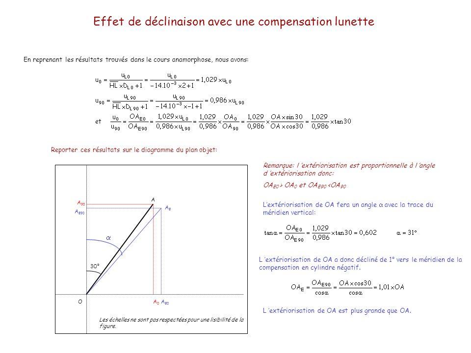 Effet de déclinaison avec une compensation lunette En reprenant les résultats trouvés dans le cours anamorphose, nous avons: OA0A0 A 90 A E0 A E90 AEA