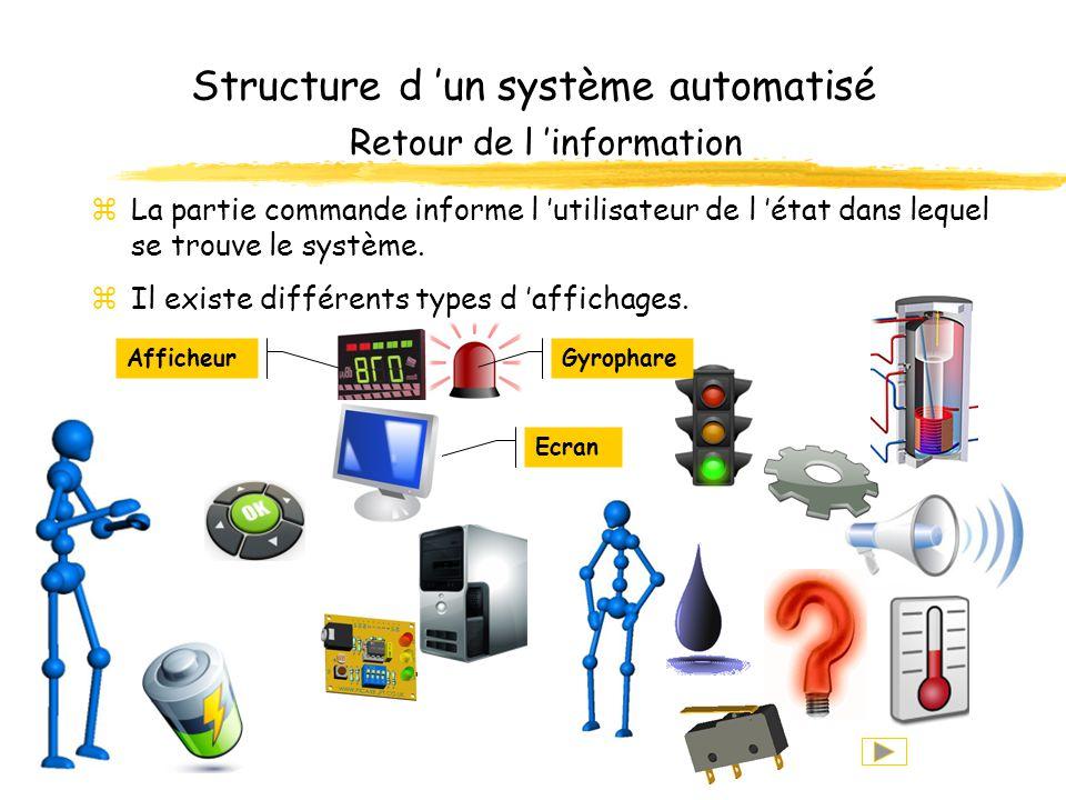 Structure d un système automatisé Retour de l information zLa partie commande informe l utilisateur de l état dans lequel se trouve le système.