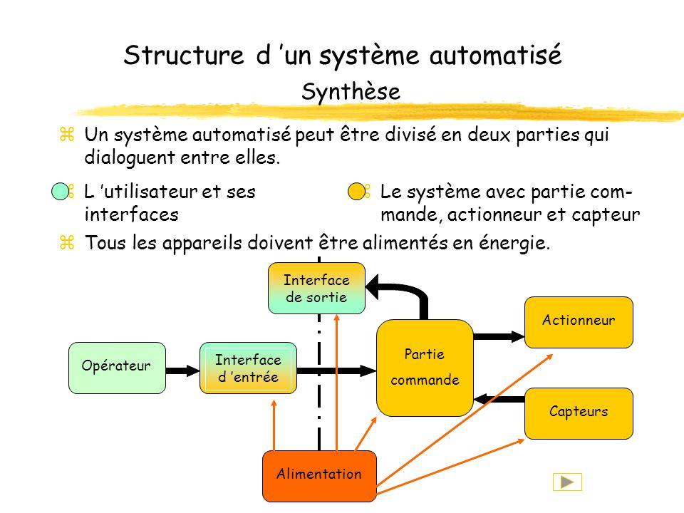 Structure d un système automatisé Retour de l information zLa partie commande informe l utilisateur de l état dans lequel se trouve le système. zIl ex